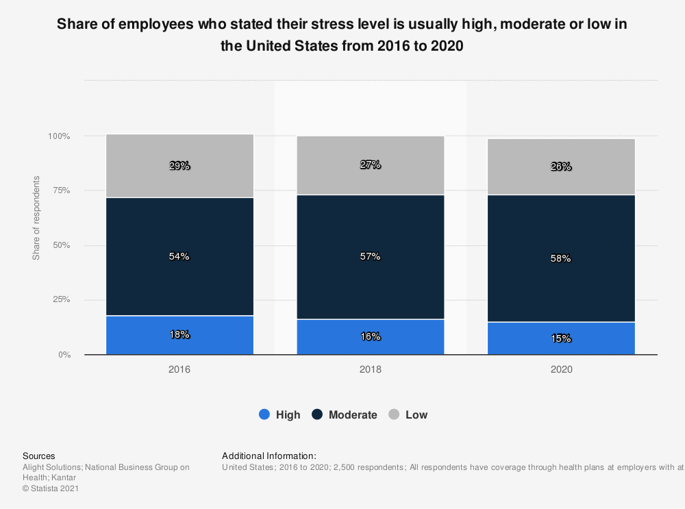 Statistic: Share of respondents who stated their stress level is usually high in the United States from 2012 to 2017 | Statista