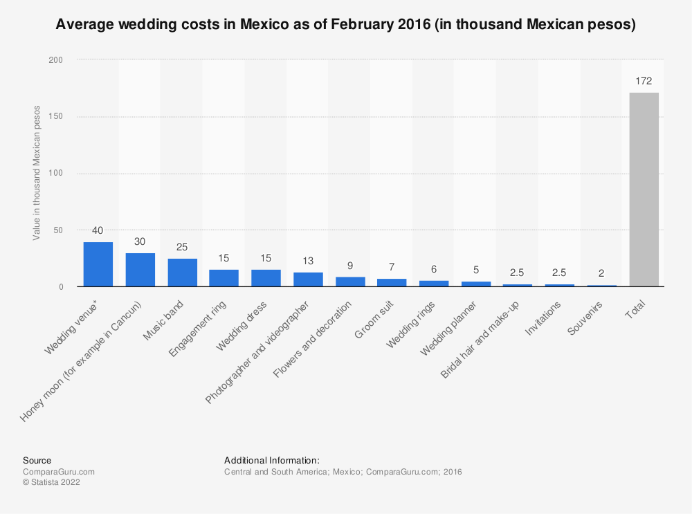 Statistic: Average wedding costs in Mexico as of February 2016 (in thousand Mexican pesos) | Statista