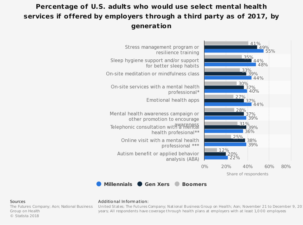 Statistic: Percentage of U.S. adults who would use select mental health services if offered by employers through a third party as of 2017, by generation | Statista
