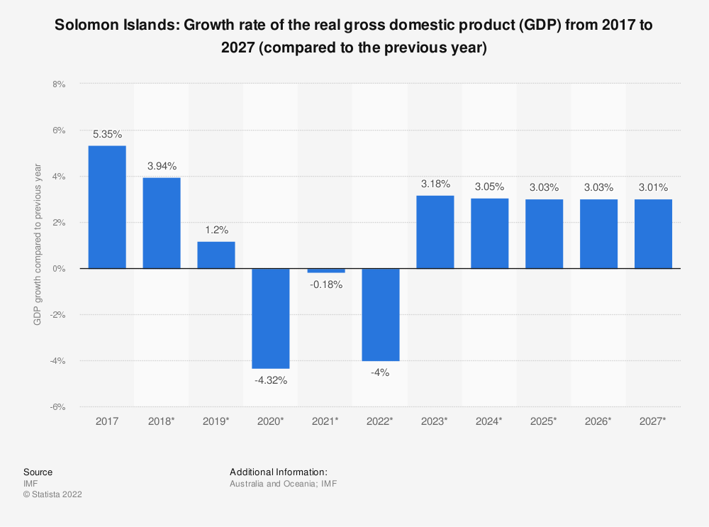 Statistic: Solomon Islands: Growth rate of the real gross domestic product (GDP) from 2014 to 2024 (compared to the previous year) | Statista