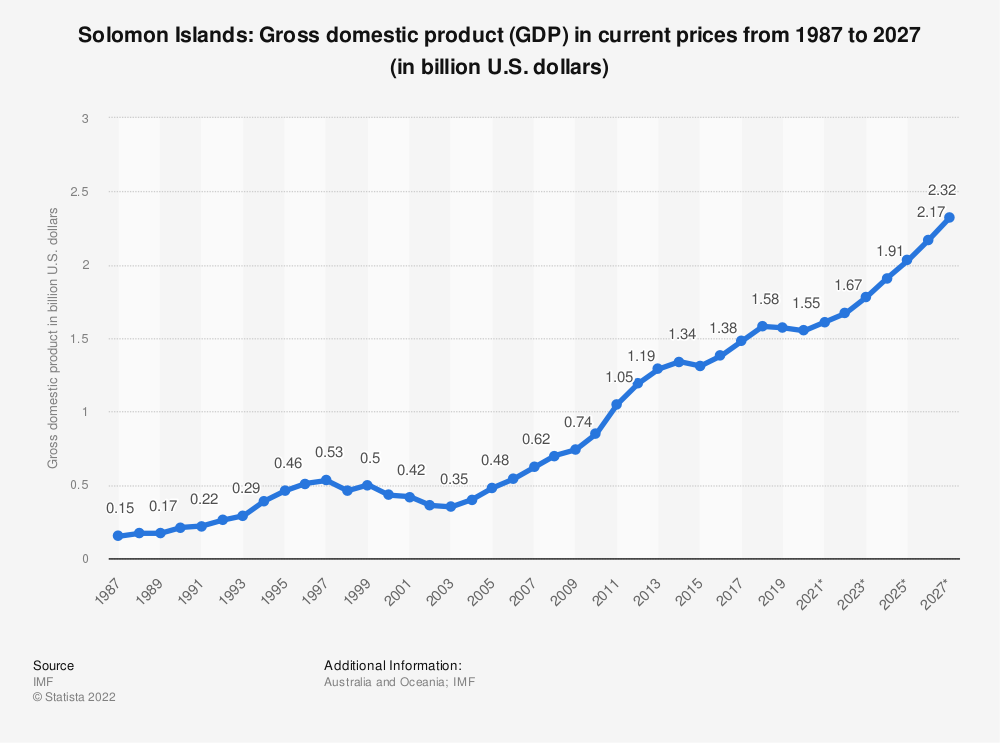 Statistic: Solomon Islands: Gross domestic product (GDP) in current prices from 1984 to 2024 (in billion U.S. dollars) | Statista