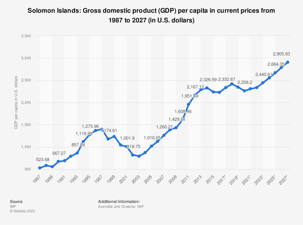 Statistic: Solomon Islands: Gross domestic product (GDP) per capita in current prices from 1984 to 2024 (in U.S. dollars) | Statista