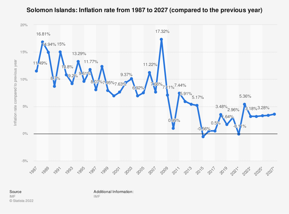 Statistic: Solomon Islands: Inflation rate from 1984 to 2024 (compared to the previous year) | Statista