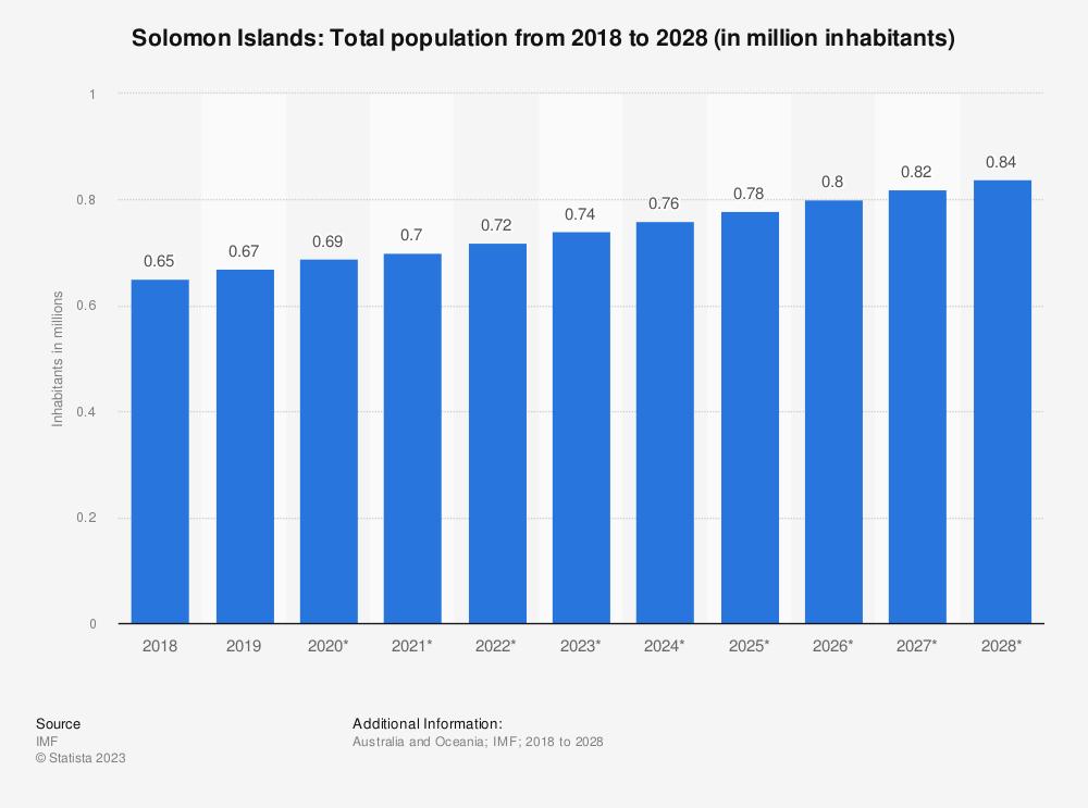 Statistic: Solomon Islands: Total population from 2014 to 2024 (in million inhabitants) | Statista