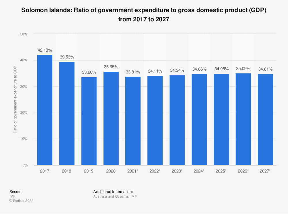 Statistic: Solomon Islands: Ratio of government expenditure to gross domestic product (GDP) from 2014 to 2024 | Statista