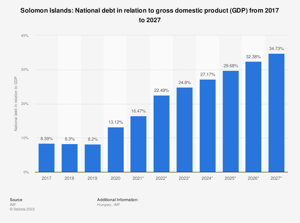 Statistic: Solomon Islands: National debt in relation to gross domestic product (GDP) from 2014 to 2024 | Statista