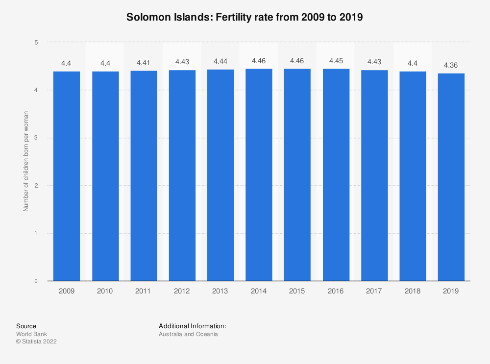 Statistic: Solomon Islands: Fertility rate from 2007 to 2017 | Statista