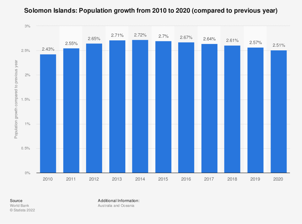 Statistic: Solomon Islands: Population growth  from 2008  to 2018 (compared to previous year) | Statista
