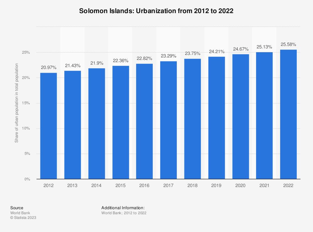 Statistic: Solomon Islands: Urbanization from 2009 to 2019   Statista