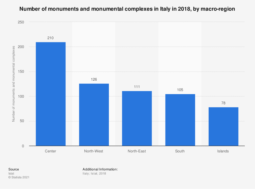 Statistic: Number of monuments and monumental complexes in Italy in 2018, by macro-region | Statista
