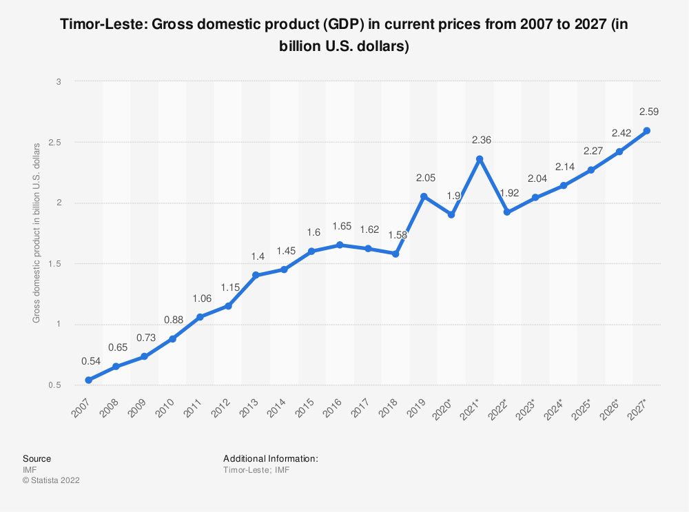 Statistic: Timor-Leste: Gross domestic product (GDP) in current prices from 2004 to 2021 (in billion international dollars) | Statista