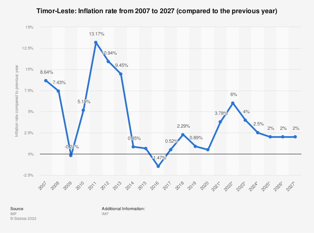 Statistic: Timor-Leste: Inflation rate from 2012 to 2022 (compared to the previous year) | Statista