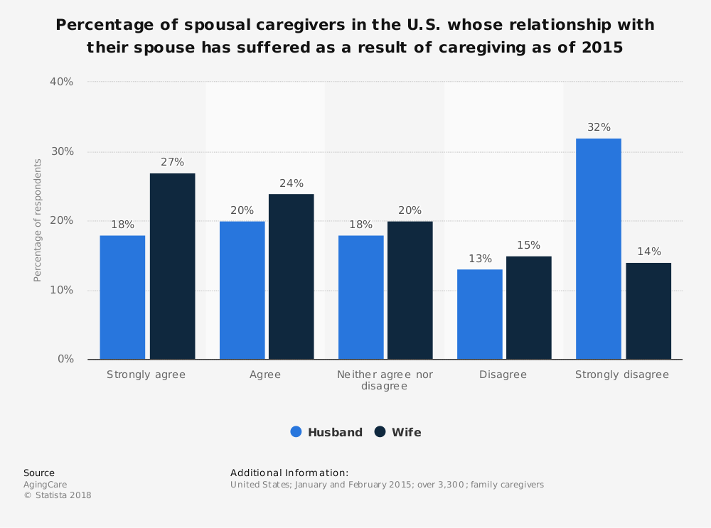 Statistic: Percentage of spousal caregivers in the U.S. whose relationship with their spouse has suffered as a result of caregiving as of 2015 | Statista