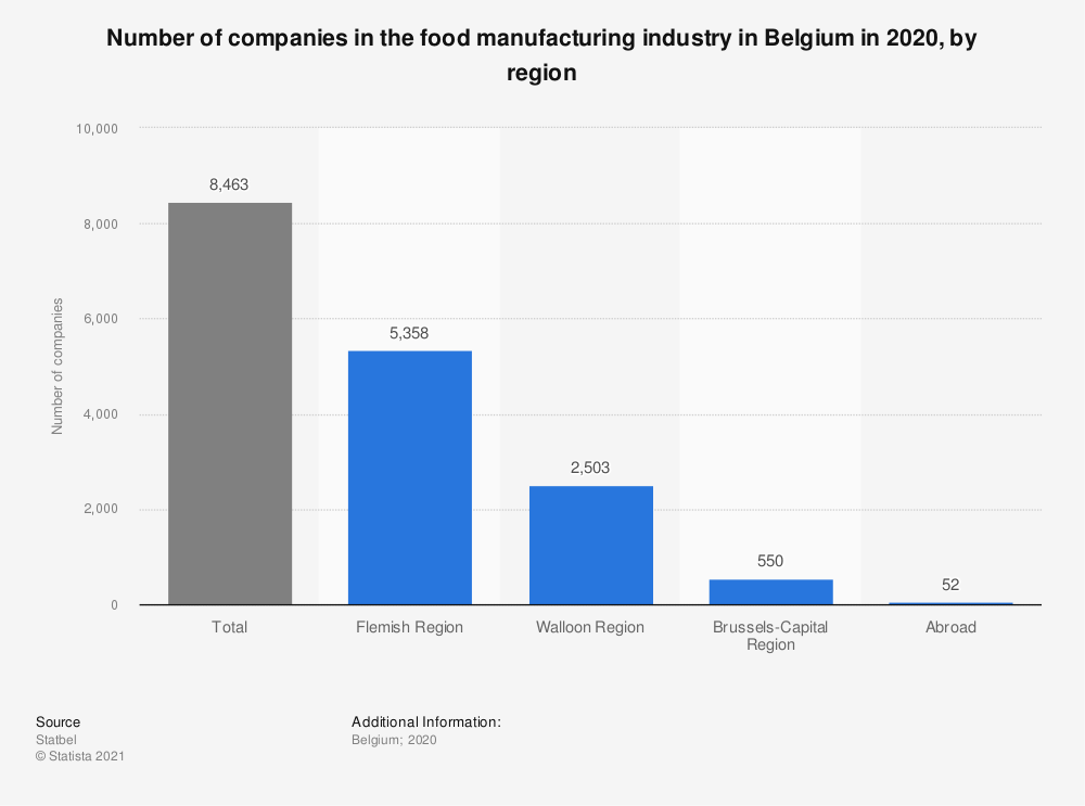 Statistic: Number of companies in the food manufacturing industry in Belgium in 2017, by region* | Statista