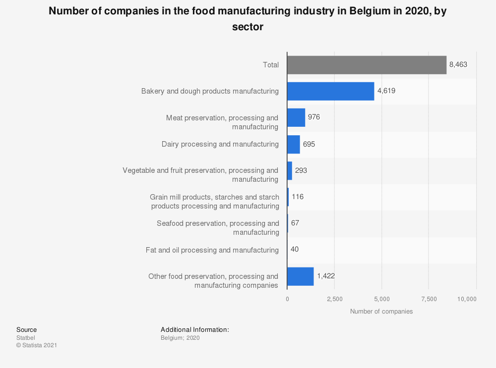 Statistic: Number of companies in the food manufacturing industry in Belgium in 2017, by sector* | Statista