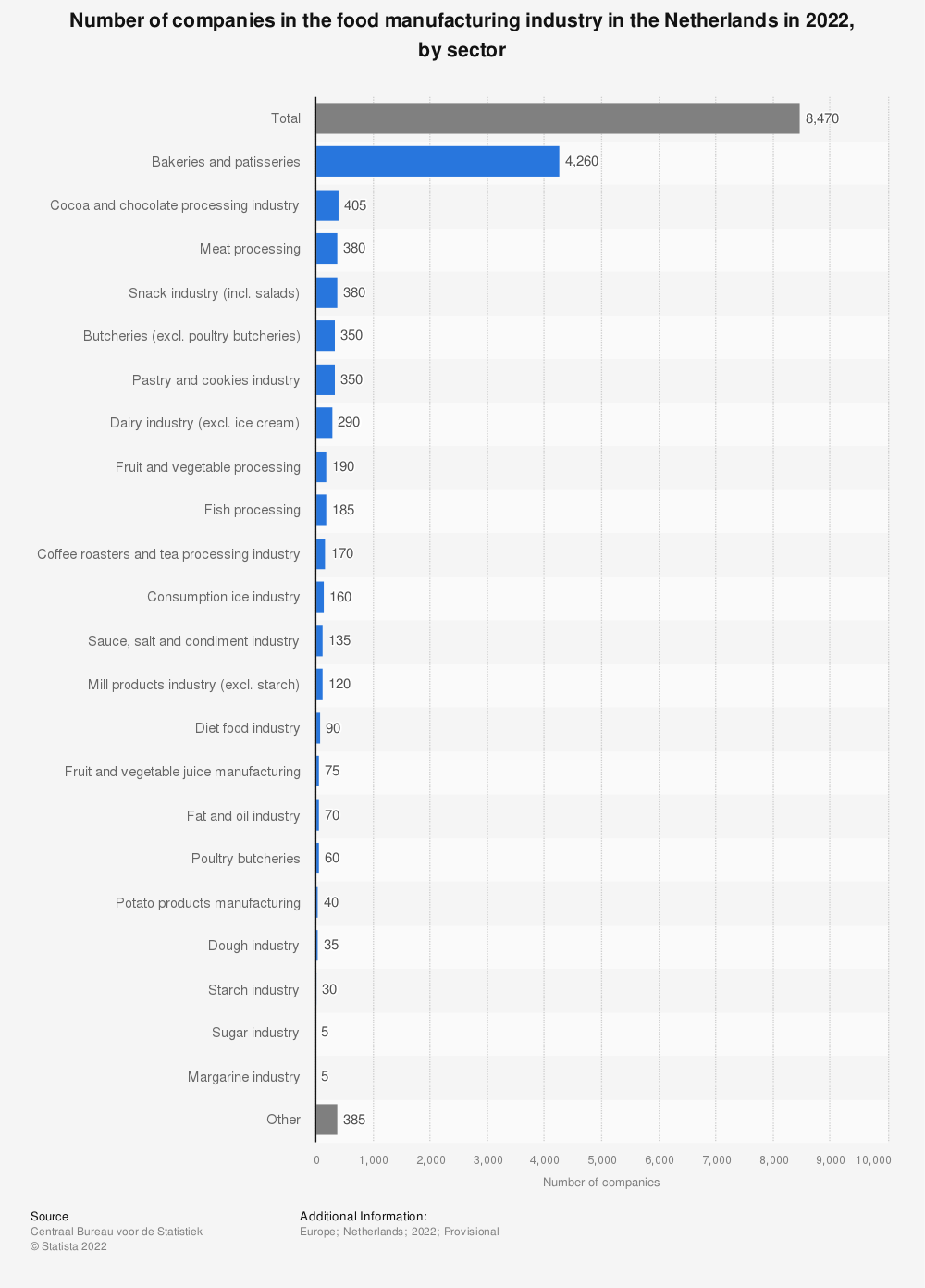 Statistic: Number of companies in the food manufacturing industry in the Netherlands in 2018, by sector* | Statista