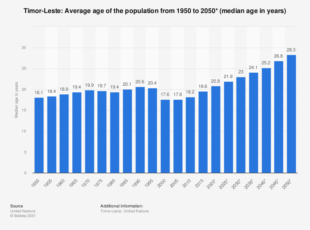 Statistic: Timor-Leste: Average age of the population from 1950 to 2050* (median age in years) | Statista