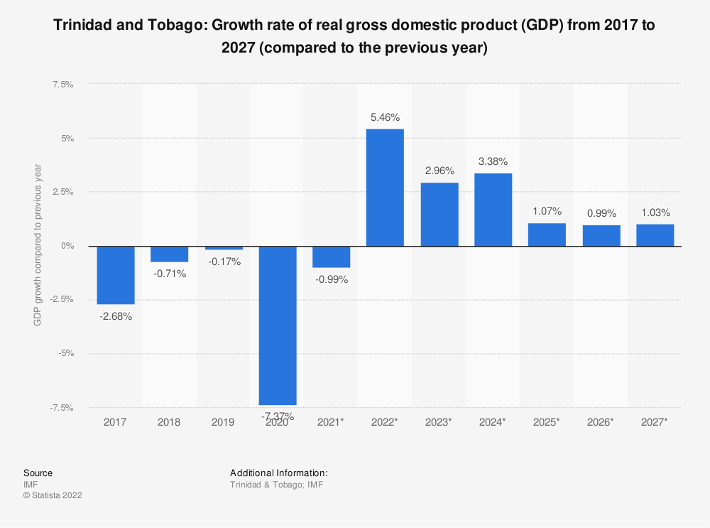 Statistic: Trinidad and Tobago: Growth rate of real gross domestic product (GDP) from 2014 to 2024 (compared to the previous year) | Statista