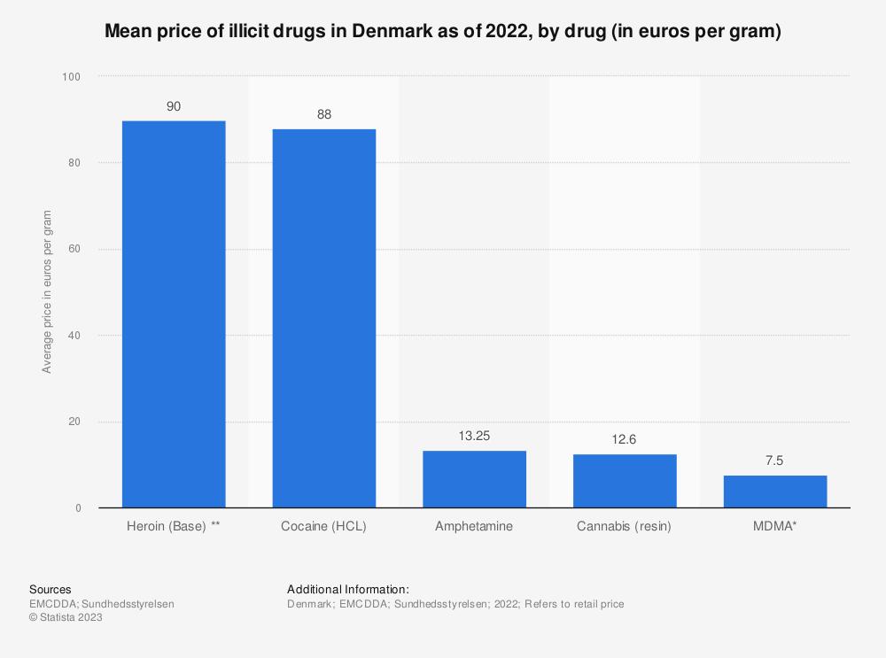 Statistic: Average price of illicit drugs in Denmark in 2017, by drug (in euros per gram) | Statista