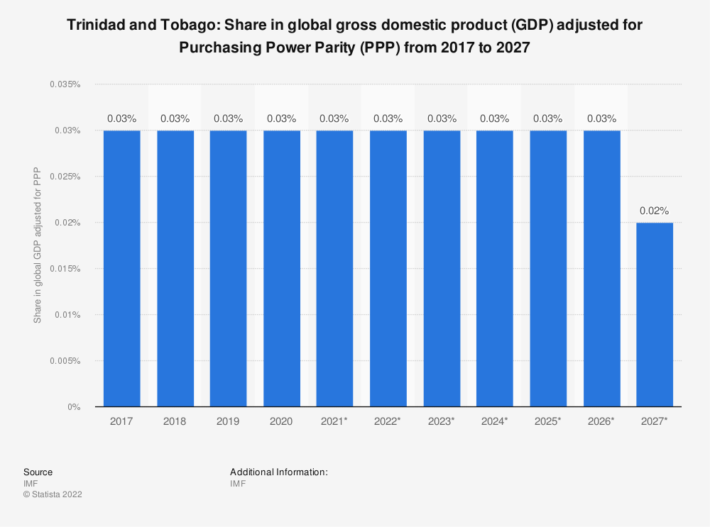 Statistic: Trinidad and Tobago: Share in global gross domestic product (GDP) adjusted for Purchasing Power Parity (PPP) from 2014 to 2024 | Statista