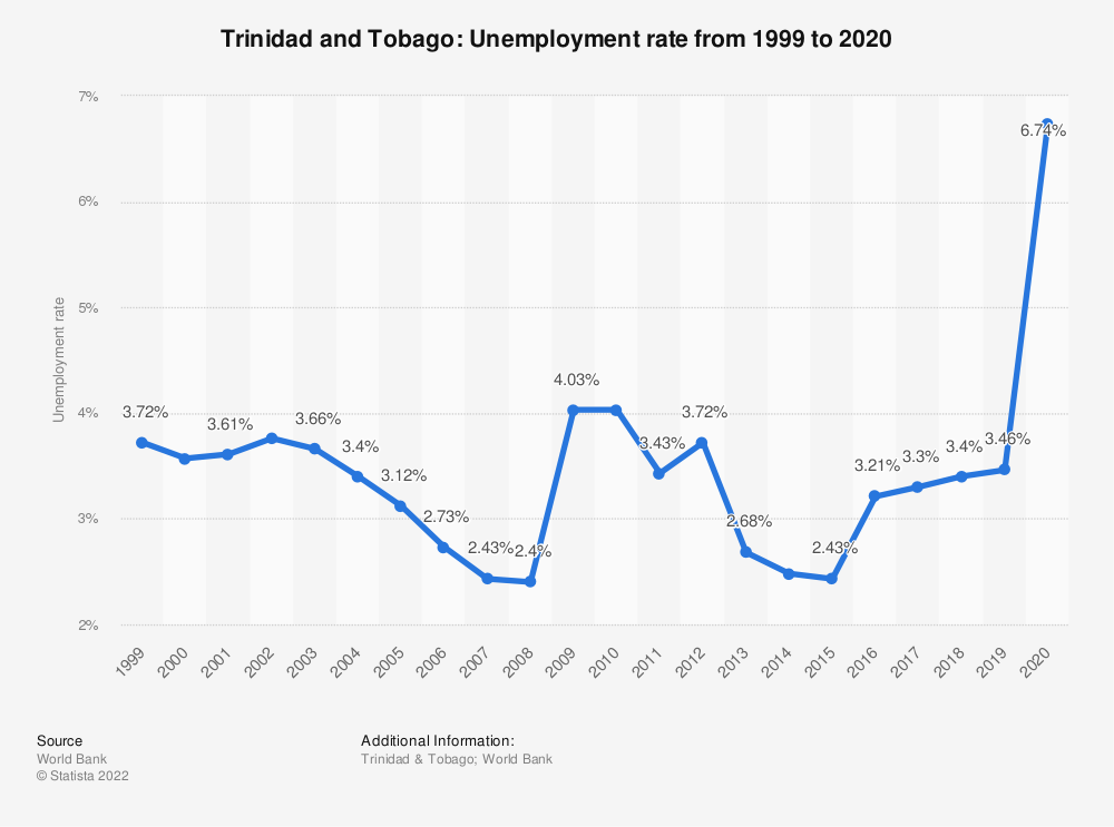 Statistic: Trinidad and Tobago: Unemployment rate from 1998 to 2018 | Statista