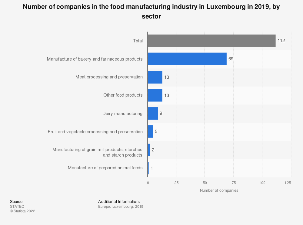 Statistic: Number of companies in the food manufacturing industry in Luxembourg in 2016, by sector | Statista