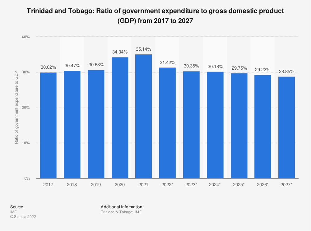 Statistic: Trinidad and Tobago: Ratio of government expenditure to gross domestic product (GDP) from 2014 to 2024 | Statista