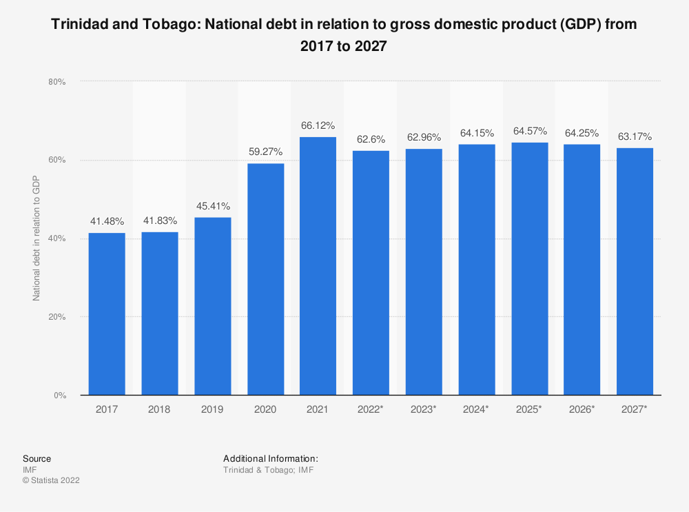Statistic: Trinidad and Tobago: National debt in relation to gross domestic product (GDP) from 2014 to 2024 | Statista