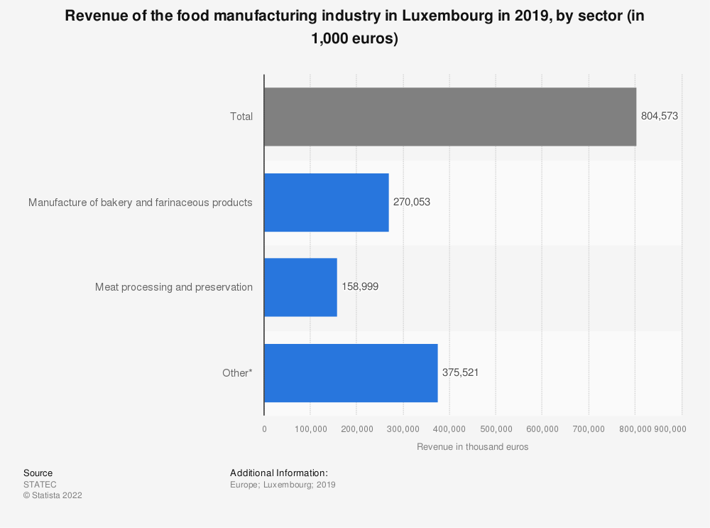 Statistic: Turnover of the food manufacturing industry in Luxembourg in 2016, by sector (in 1,000 euros) | Statista