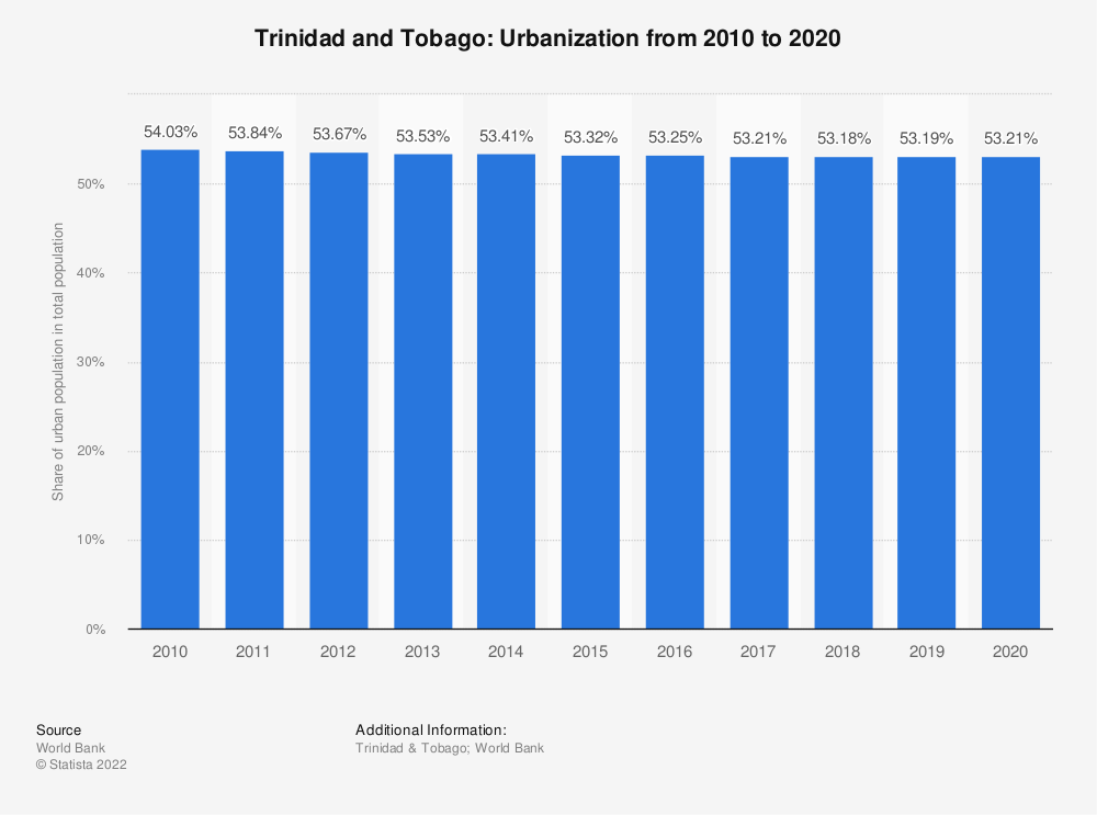 Statistic: Trinidad and Tobago: Urbanization from 2007 to 2017 | Statista