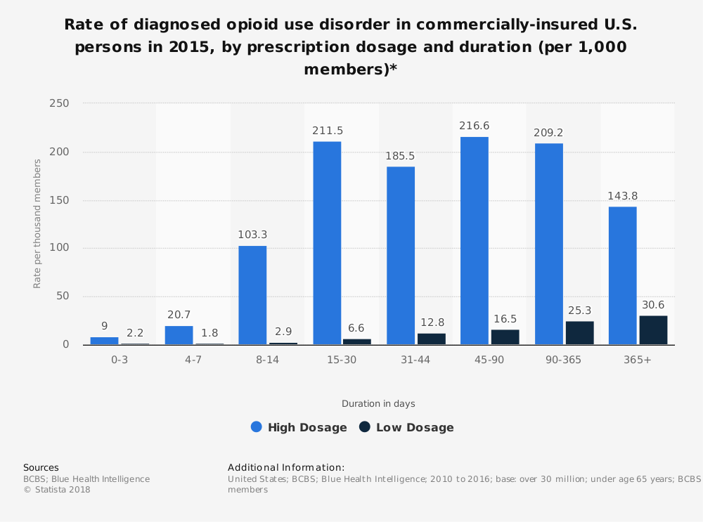 Statistic: Rate of diagnosed opioid use disorder in commercially-insured U.S. persons in 2015, by prescription dosage and duration (per 1,000 members)* | Statista