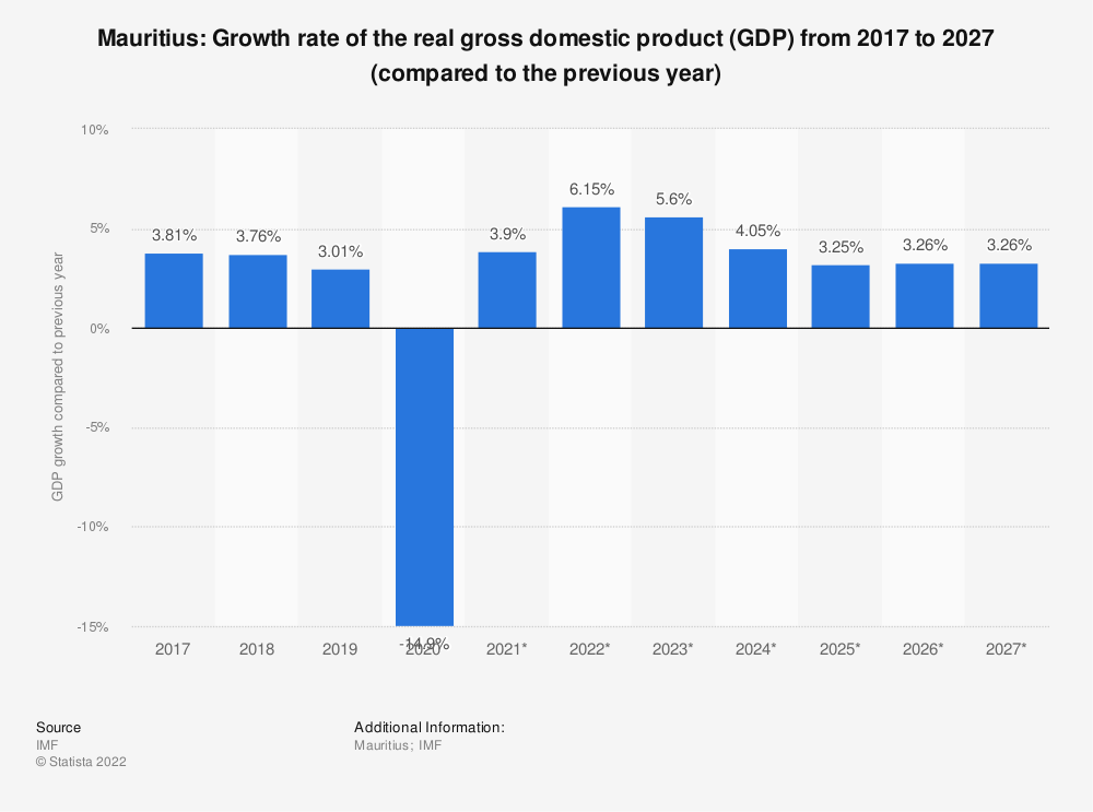 Statistic: Mauritius: Growth rate of the real gross domestic product (GDP) from 2015 to 2025 (compared to the previous year) | Statista