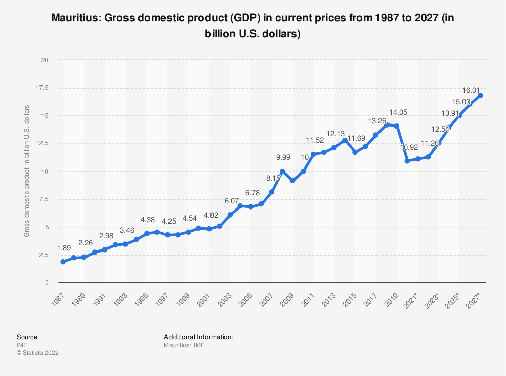 Statistic: Mauritius: Gross domestic product (GDP) in current prices from 1984 to 2024 (in billion U.S. dollars) | Statista