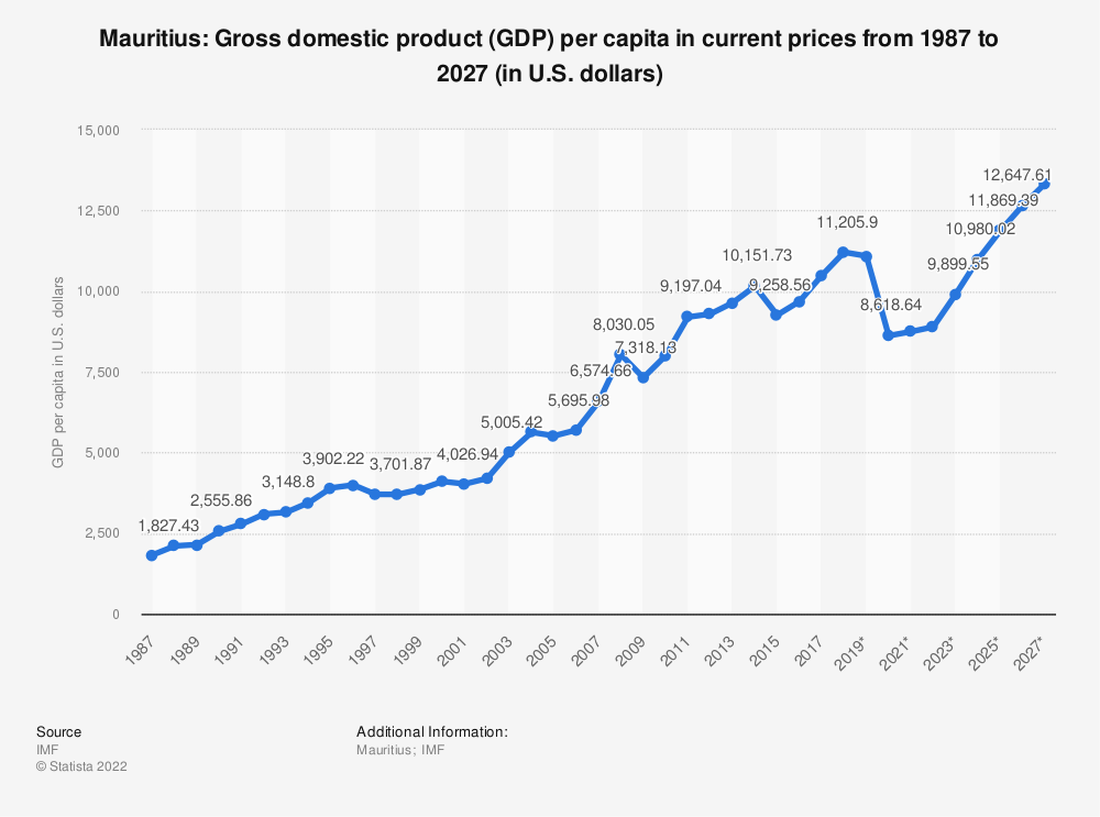 Statistic: Mauritius: Gross domestic product (GDP) per capita in current prices from 1984 to 2024 (in U.S. dollars) | Statista