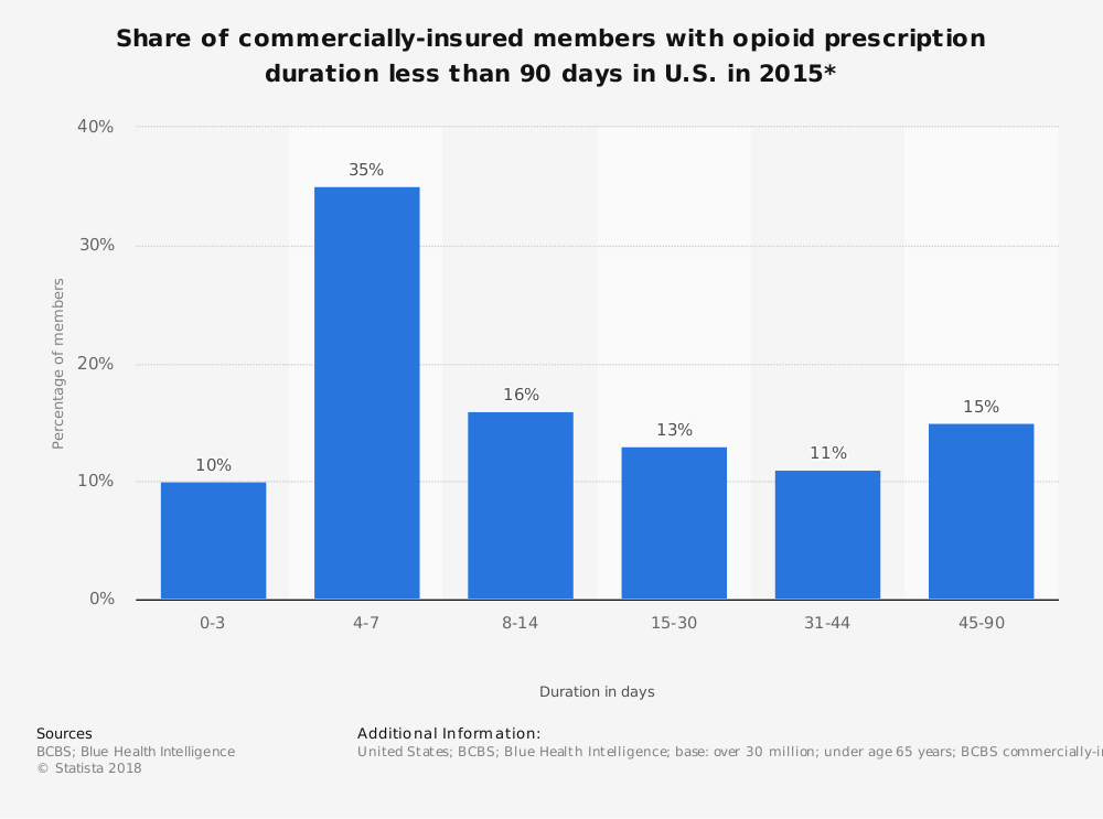Statistic: Share of commercially-insured members with opioid prescription duration less than 90 days in U.S. in 2015* | Statista