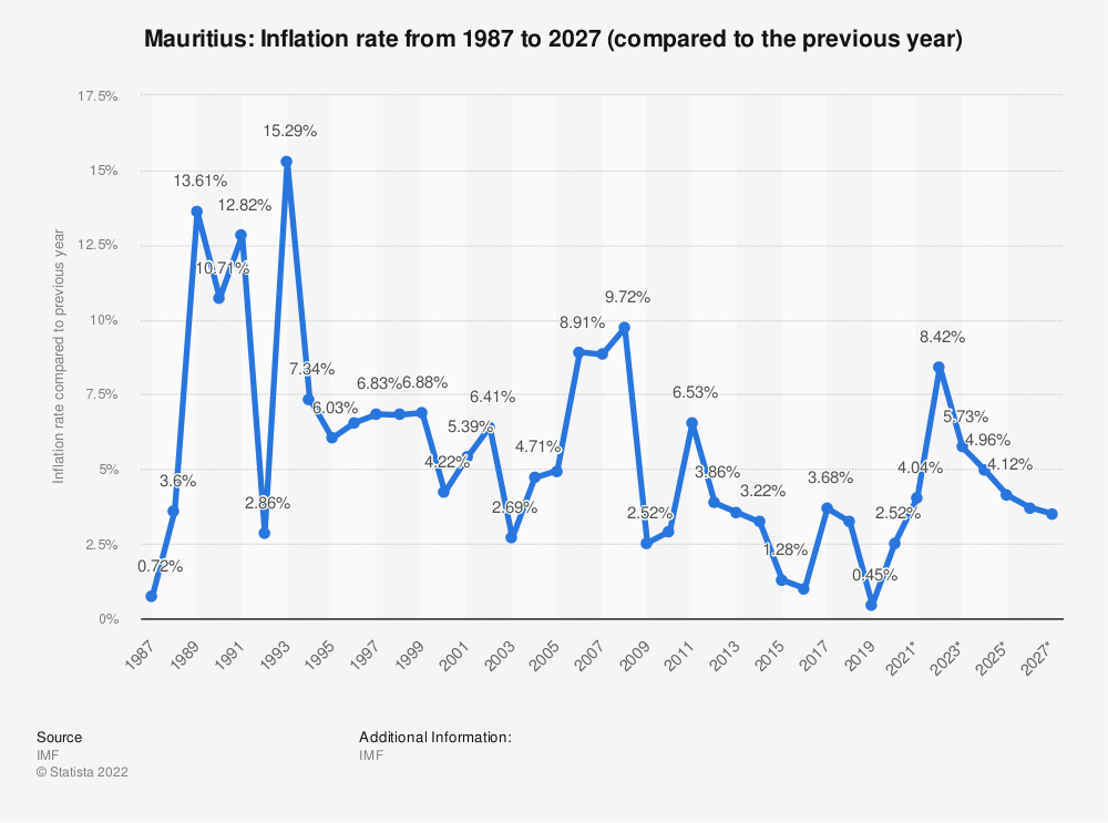 Statistic: Mauritius: Inflation rate from 1984 to 2024 (compared to the previous year) | Statista