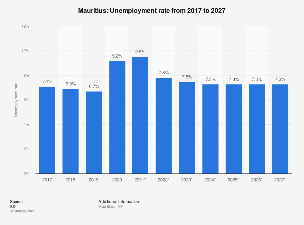 Statistic: Mauritius: Unemployment rate from 2014 to 2024 | Statista