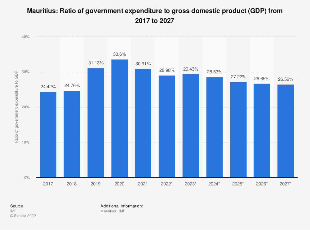 Statistic: Mauritius: Ratio of government expenditure to gross domestic product (GDP) from 2014 to 2024 | Statista