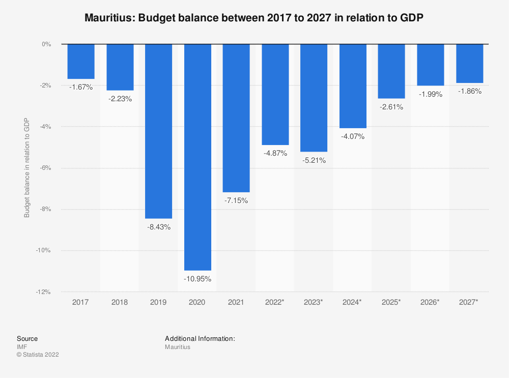 Statistic: Mauritius: Budget balance between 2014 to 2024 in relation to GDP | Statista