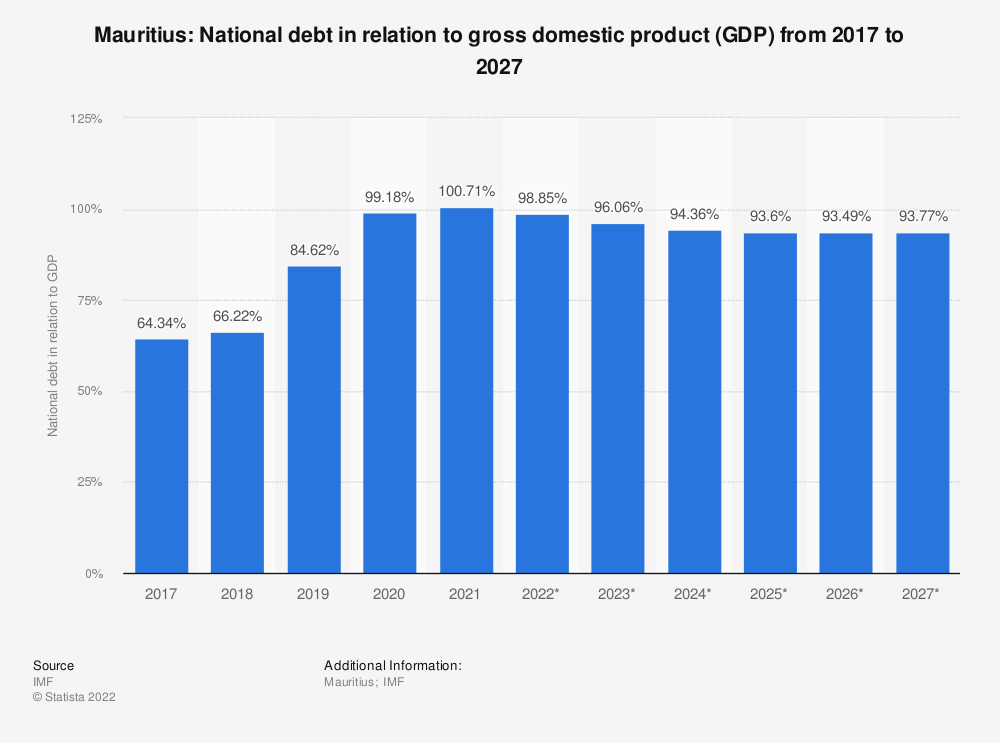 Statistic: Mauritius: National debt in relation to gross domestic product (GDP) from 2014 to 2024 | Statista