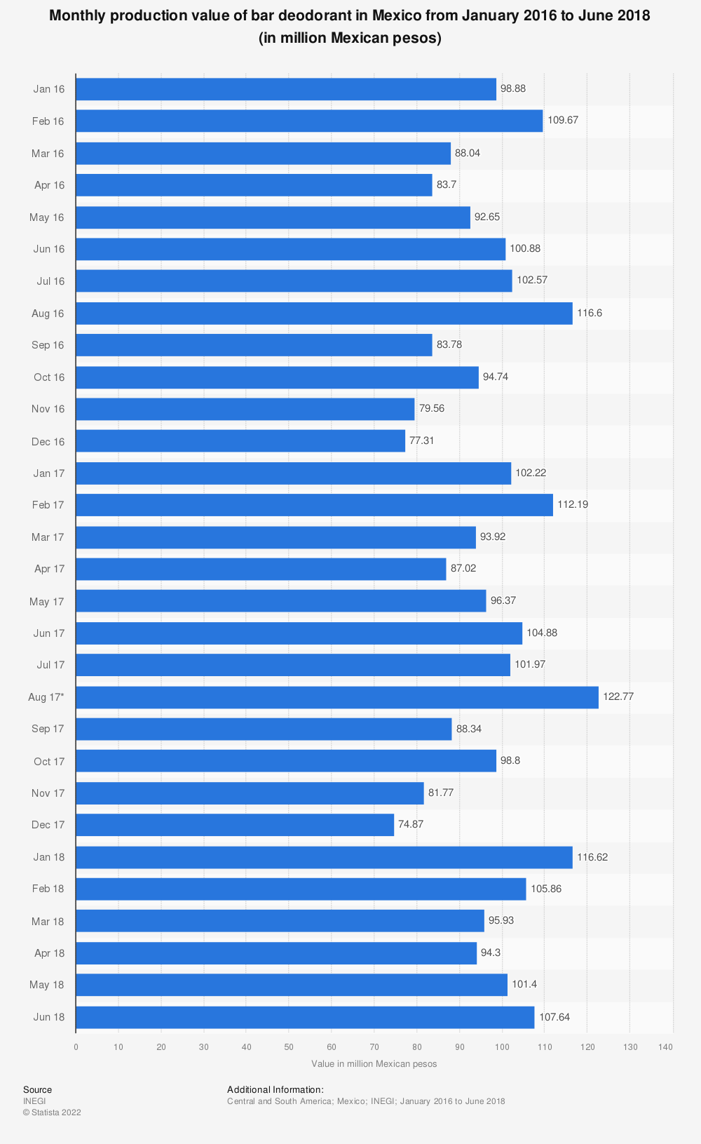 Statistic: Monthly production value of bar deodorant in Mexico from January 2016 to June 2018 (in million Mexican pesos) | Statista