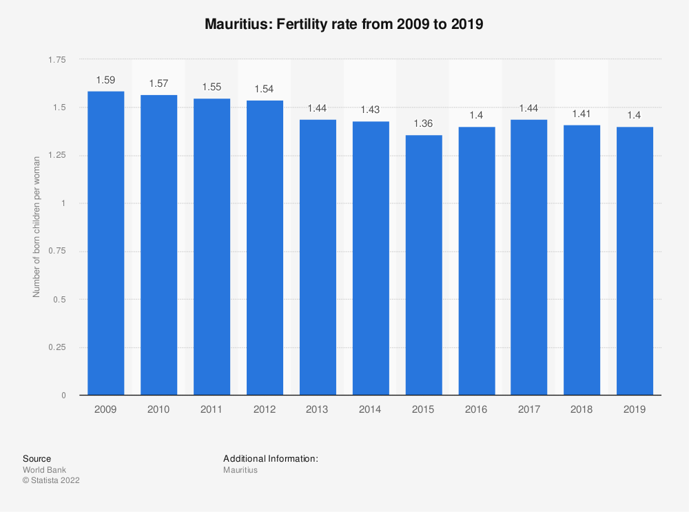 Statistic: Mauritius: Fertility rate from 2008 to 2018 | Statista
