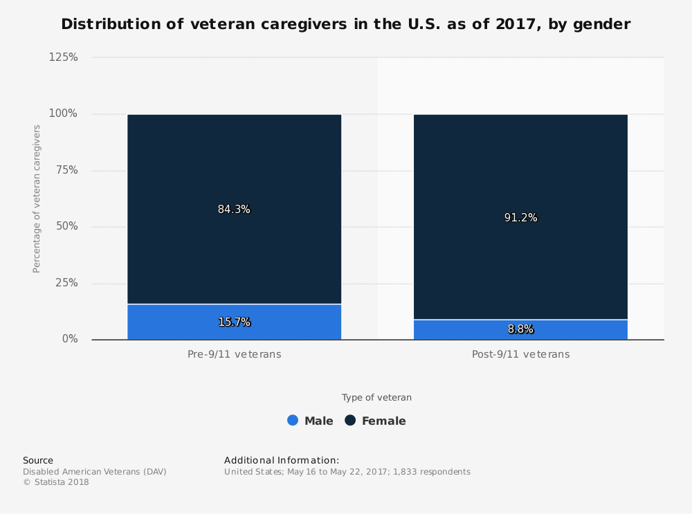 Statistic: Distribution of veteran caregivers in the U.S. as of 2017, by gender | Statista
