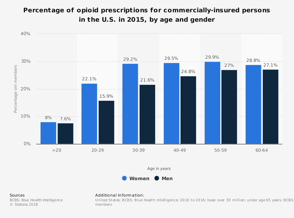 Statistic: Percentage of opioid prescriptions for commercially-insured persons in the U.S. in 2015, by age and gender | Statista