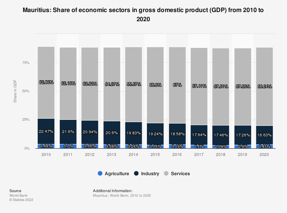 Statistic: Mauritius: Share of economic sectors in gross domestic product (GDP) from 2007 to 2017 | Statista