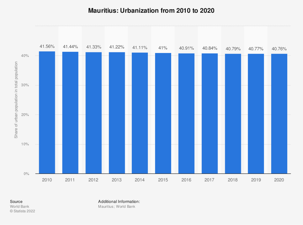 Statistic: Mauritius: Urbanization from 2008 to 2018 | Statista