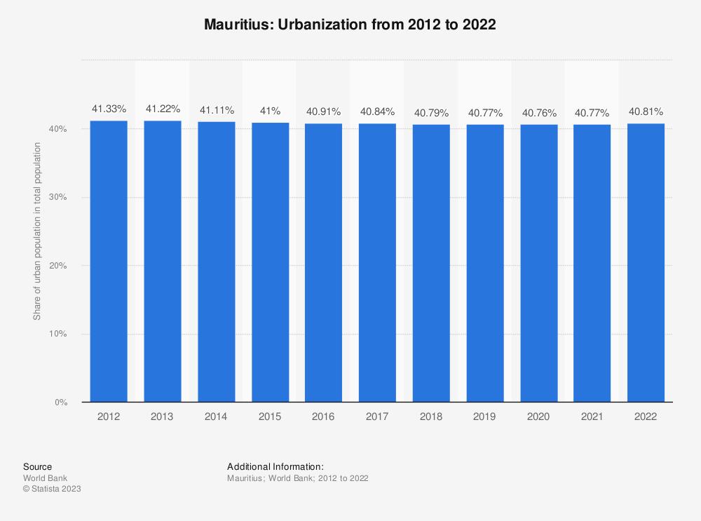 Statistic: Mauritius: Urbanization from 2009 to 2019 | Statista
