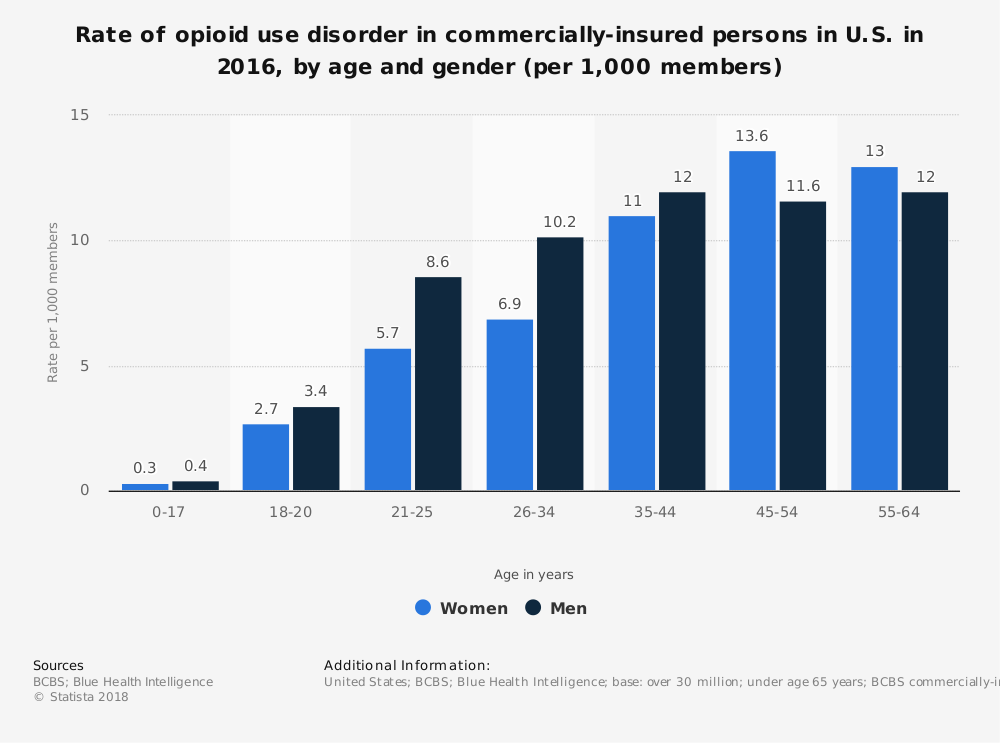 Statistic: Rate of opioid use disorder in commercially-insured persons in U.S. in 2016, by age and gender (per 1,000 members)   Statista