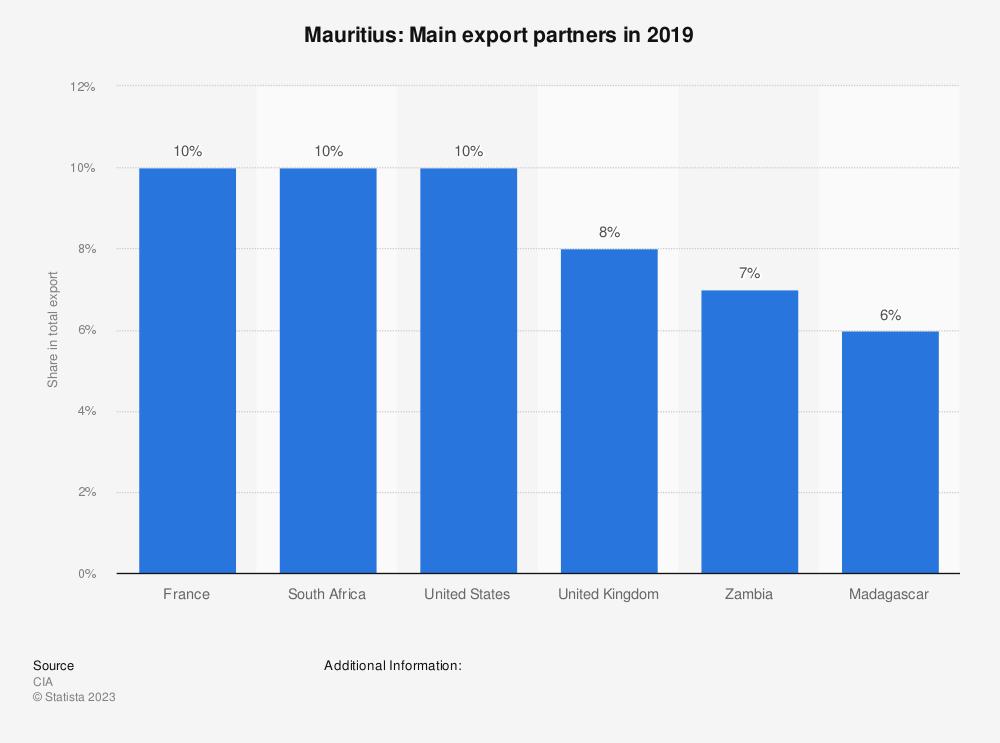 Statistic: Mauritius: Main export partners in 2017 | Statista