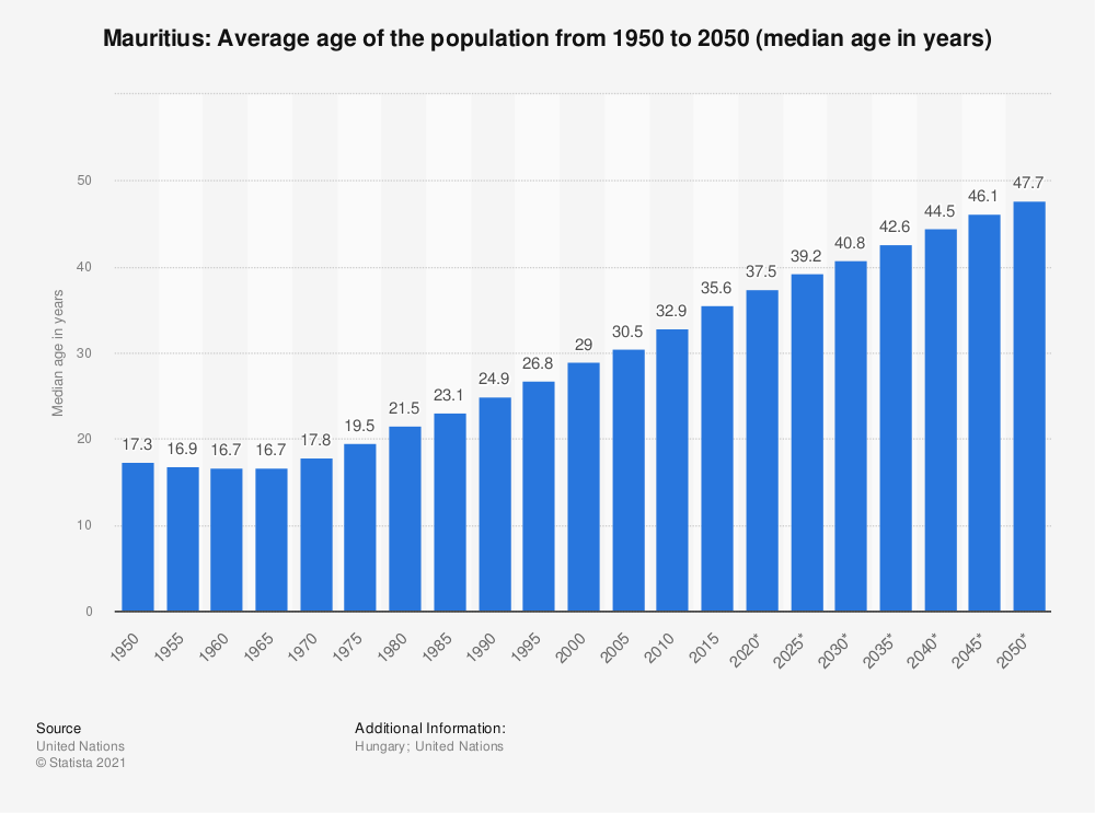 Statistic: Mauritius: Average age of the population from 1950 to 2050 (median age in years) | Statista
